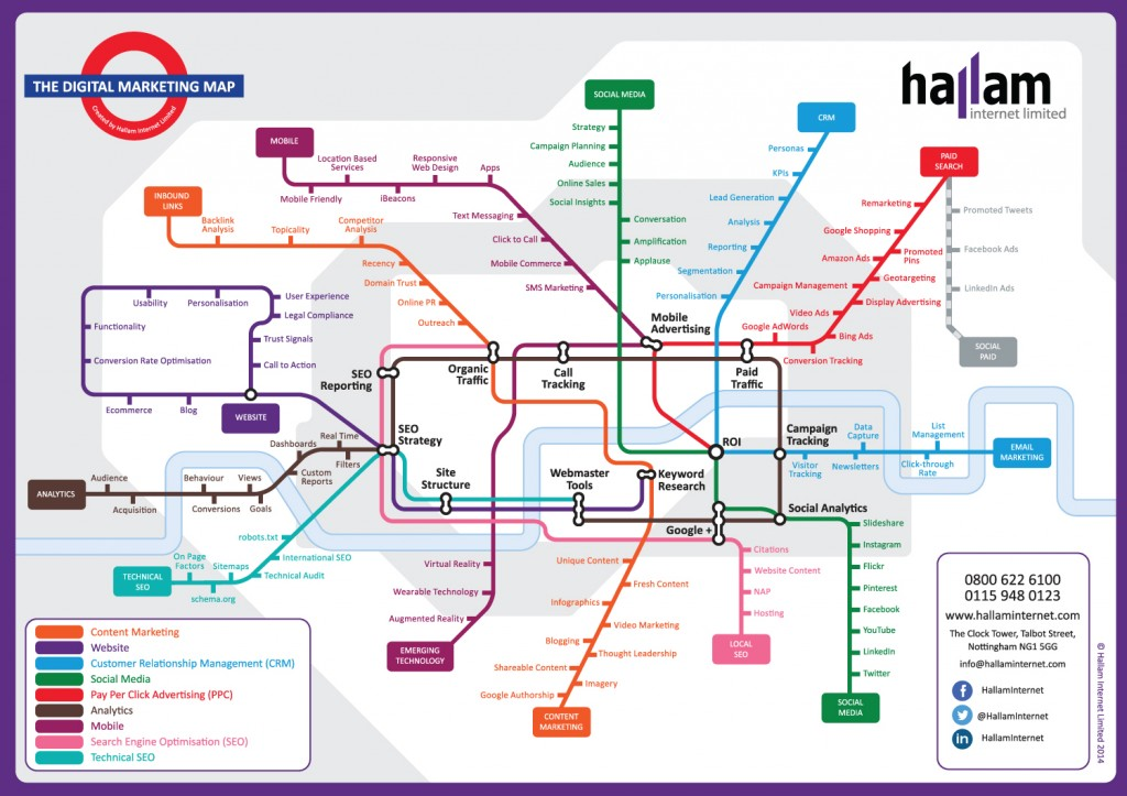 Online Marketing Map von Hallam